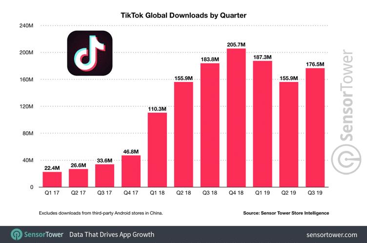 Total de downloads do TikTok